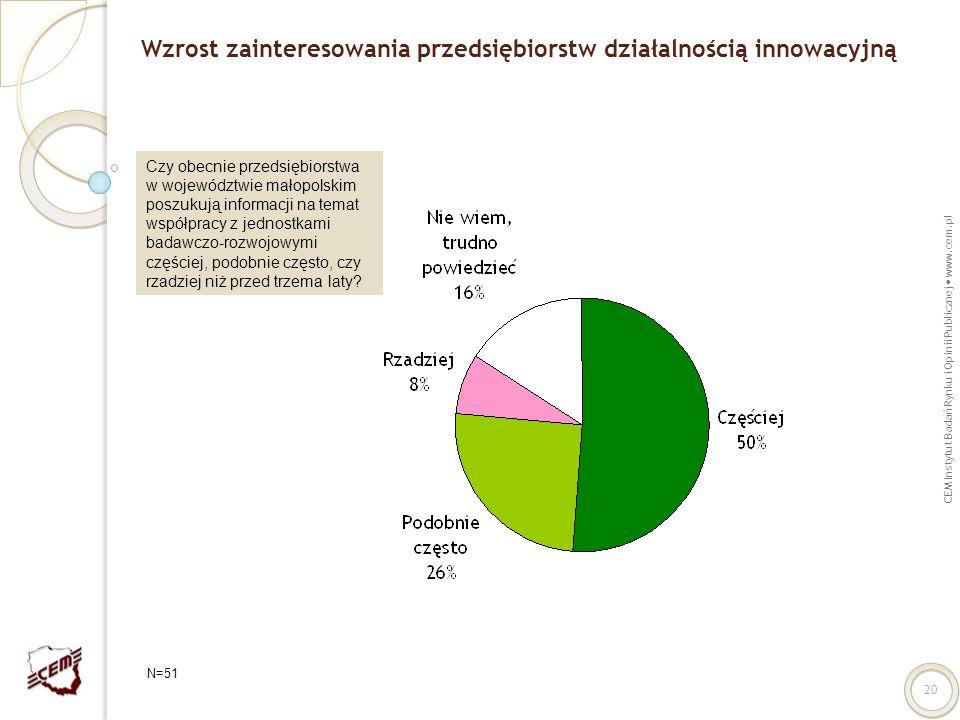 Wzrost zainteresowania przedsiębiorstw działalnością innowacyjną