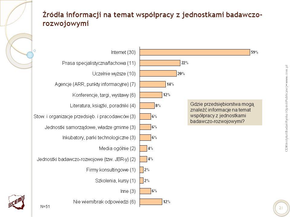 Źródła informacji na temat współpracy z jednostkami badawczo-rozwojowymi