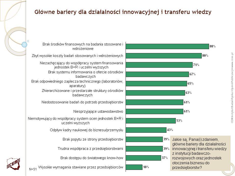 Główne bariery dla działalności innowacyjnej i transferu wiedzy