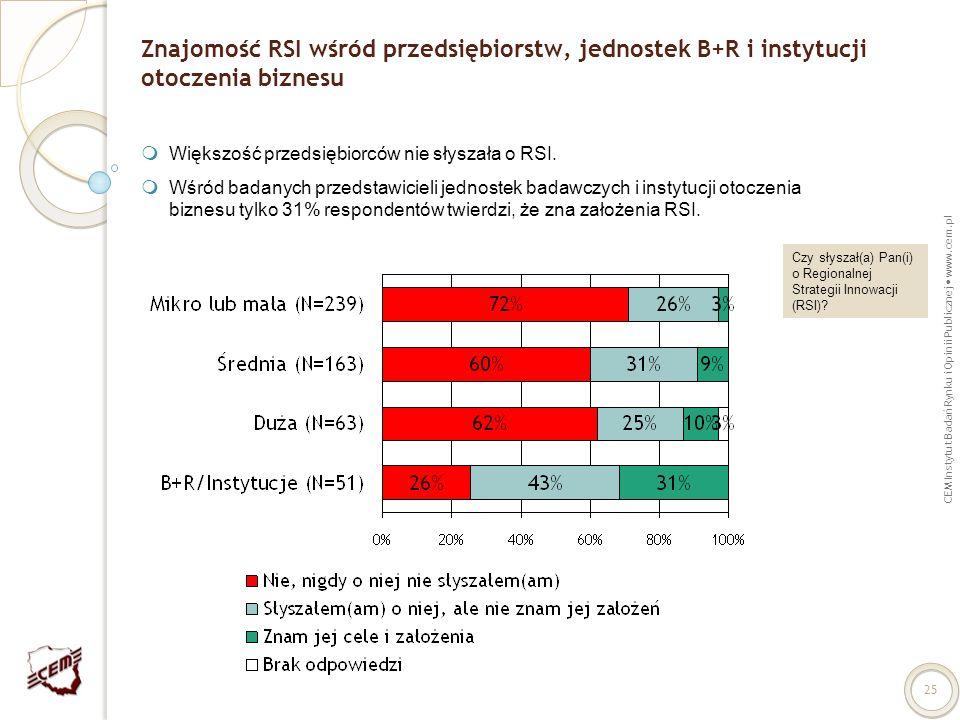 Znajomość RSI wśród przedsiębiorstw, jednostek B+R i instytucji otoczenia biznesu