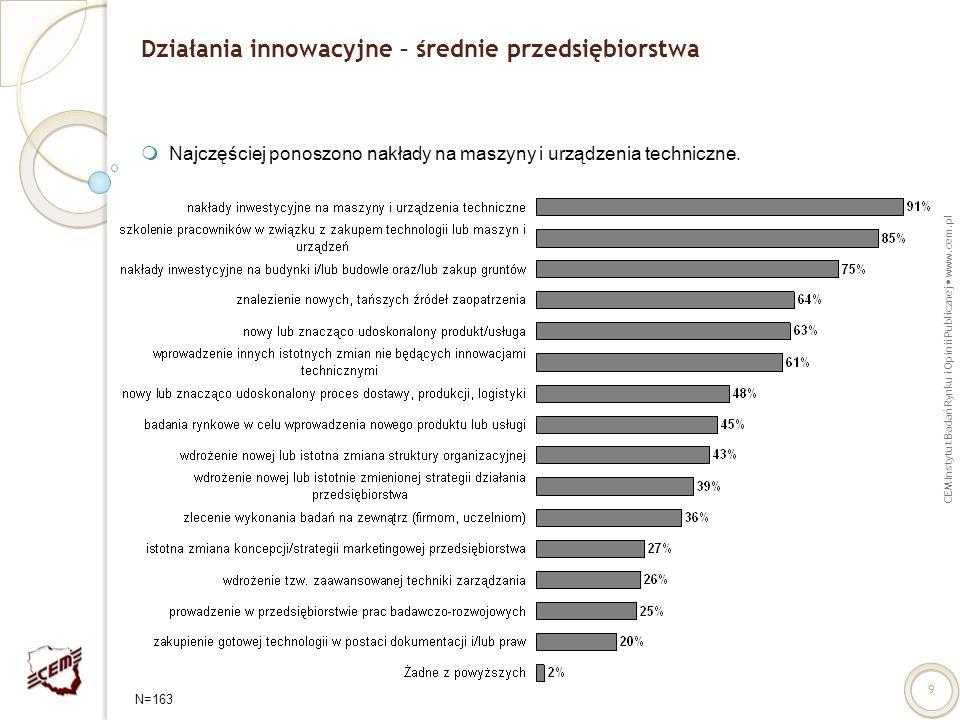 Działania innowacyjne – średnie przedsiębiorstwa