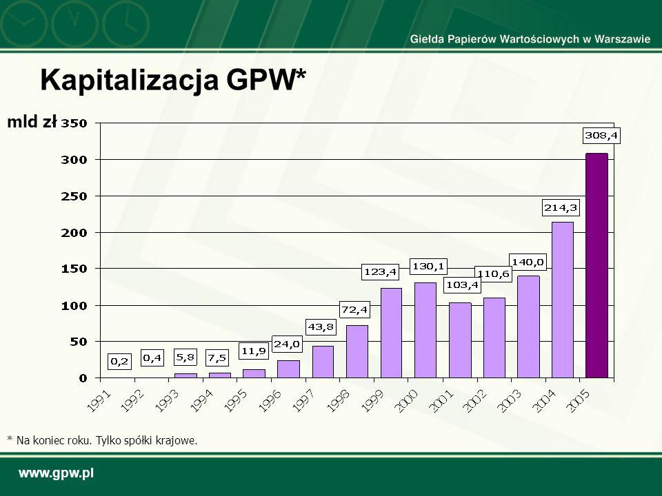 Kapitalizacja GPW* mld zł * Na koniec roku. Tylko spółki krajowe.