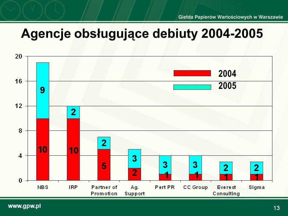 Agencje obsługujące debiuty 2004-2005