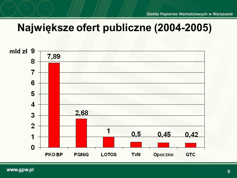 Największe ofert publiczne (2004-2005)