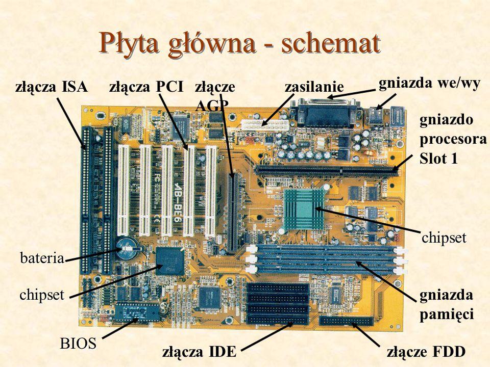 Płyta główna - schemat gniazda we/wy złącza ISA złącza PCI złącze AGP