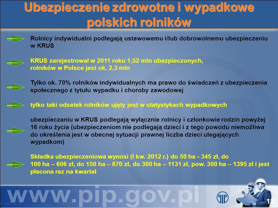 Ubezpieczenie zdrowotne i wypadkowe polskich rolników