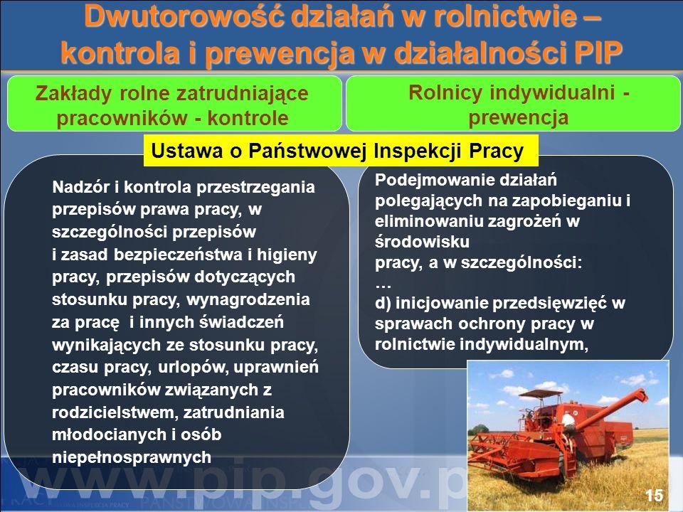 Dwutorowość działań w rolnictwie – kontrola i prewencja w działalności PIP