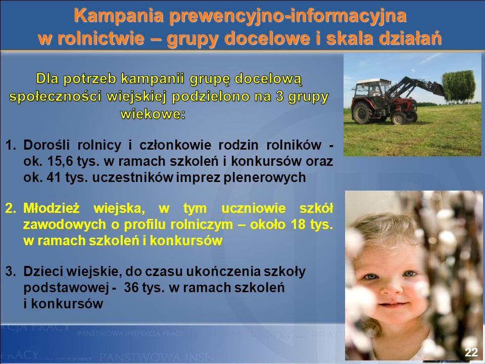 Kampania prewencyjno-informacyjna w rolnictwie – grupy docelowe i skala działań