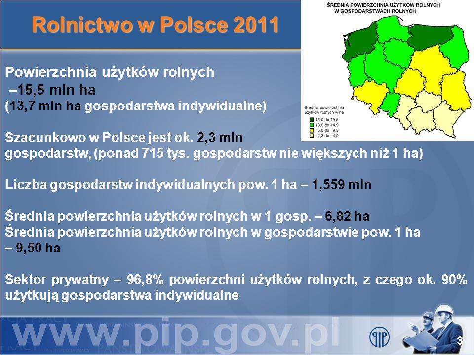 Rolnictwo w Polsce 2011 Powierzchnia użytków rolnych –15,5 mln ha (13,7 mln ha gospodarstwa indywidualne)
