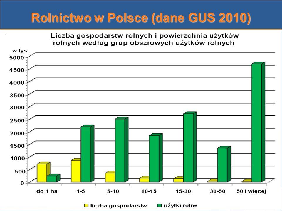Rolnictwo w Polsce (dane GUS 2010)