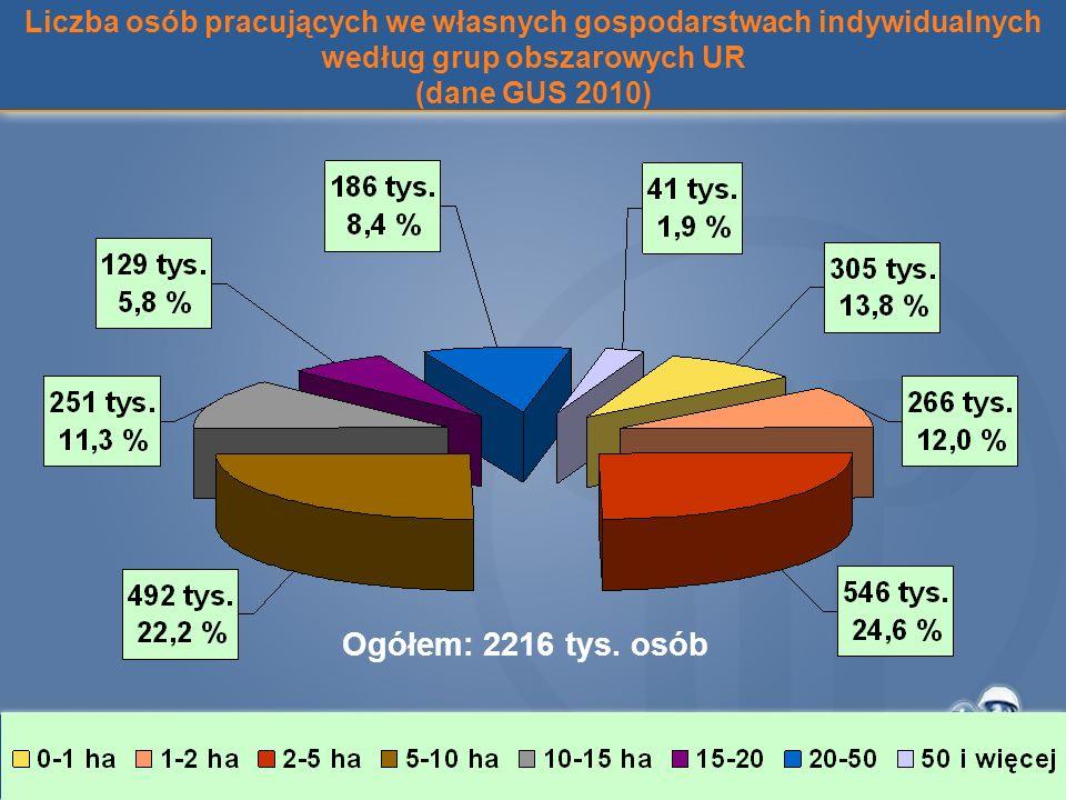 Liczba osób pracujących we własnych gospodarstwach indywidualnych według grup obszarowych UR (dane GUS 2010)