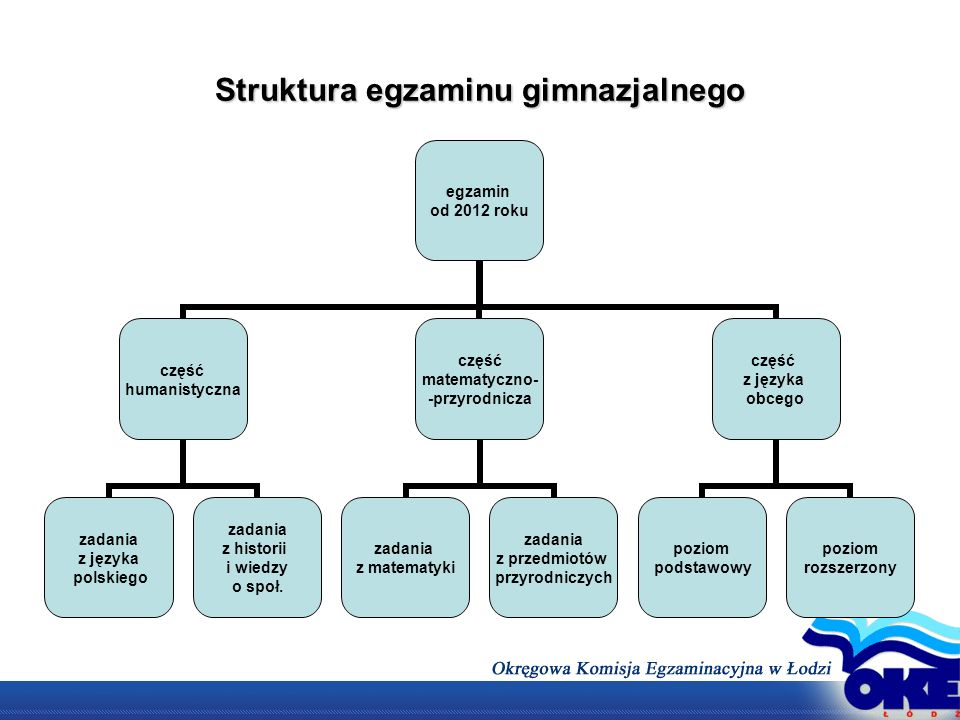 Struktura egzaminu gimnazjalnego