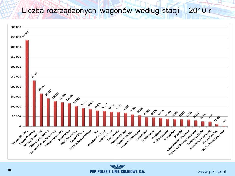 Liczba rozrządzonych wagonów według stacji – 2010 r.