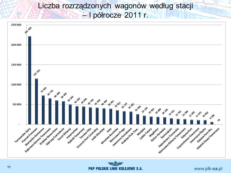 Liczba rozrządzonych wagonów według stacji – I półrocze 2011 r.