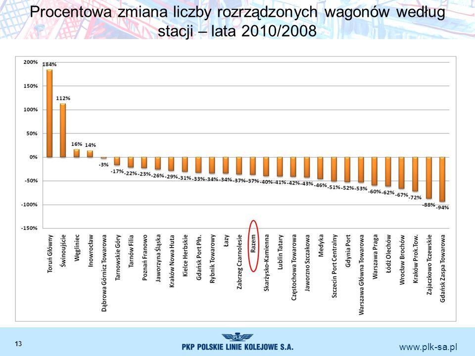 Procentowa zmiana liczby rozrządzonych wagonów według stacji – lata 2010/2008