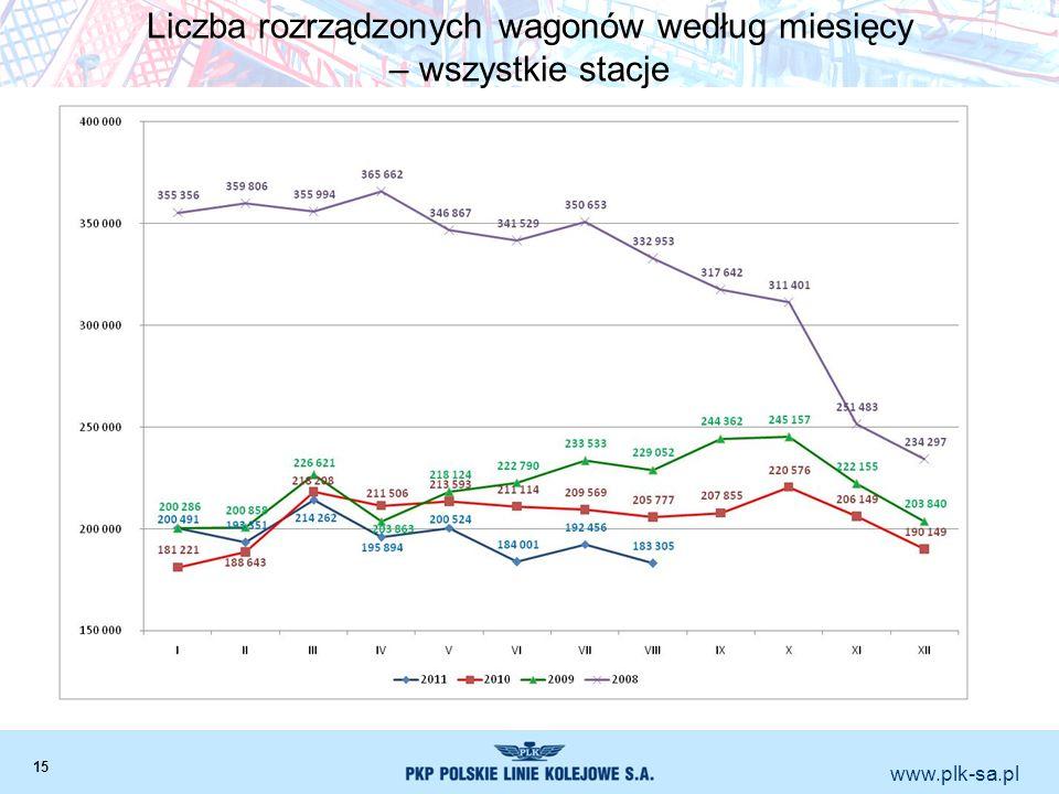 Liczba rozrządzonych wagonów według miesięcy – wszystkie stacje
