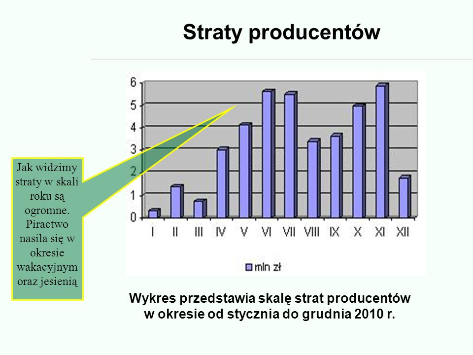 Straty producentów Jak widzimy straty w skali roku są ogromne. Piractwo nasila się w okresie wakacyjnym oraz jesienią.