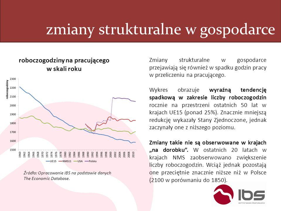 zmiany strukturalne w gospodarce