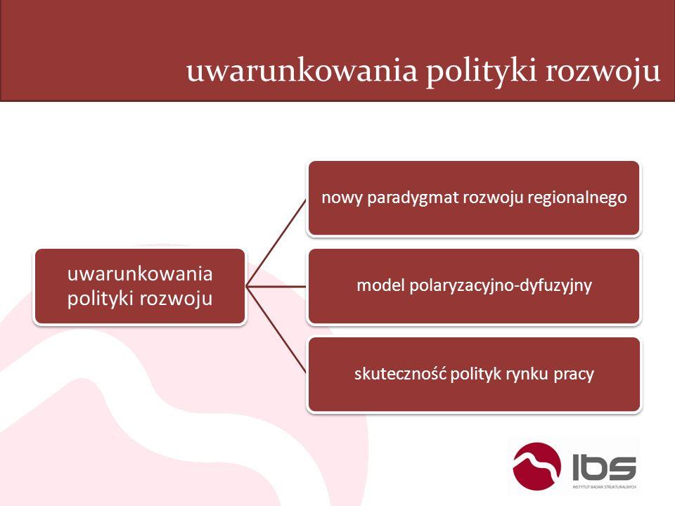 uwarunkowania polityki rozwoju