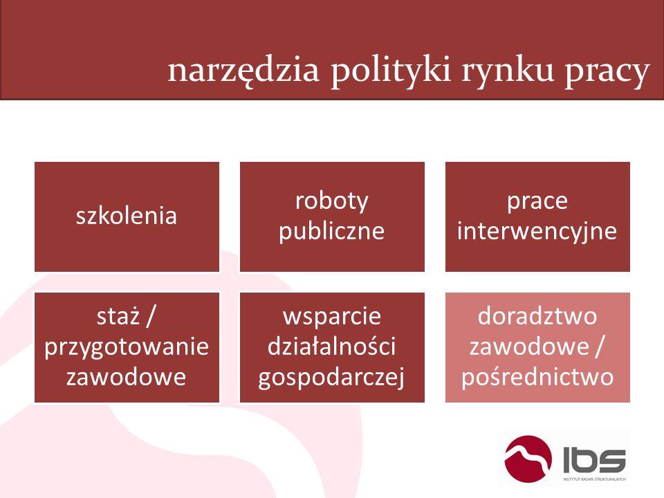 narzędzia polityki rynku pracy