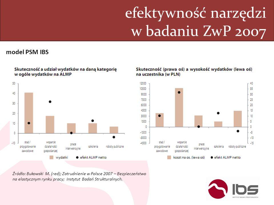 efektywność narzędzi w badaniu ZwP 2007