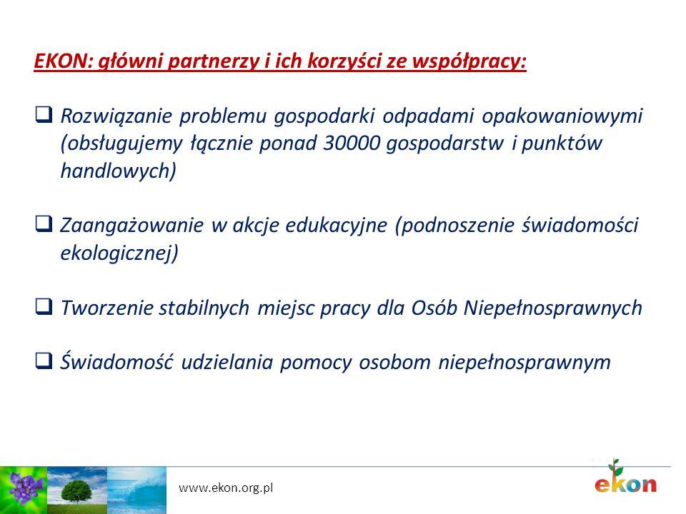 EKON: główni partnerzy i ich korzyści ze współpracy: