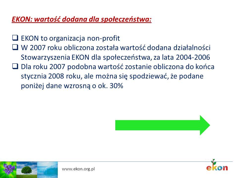 EKON: wartość dodana dla społeczeństwa: EKON to organizacja non-profit