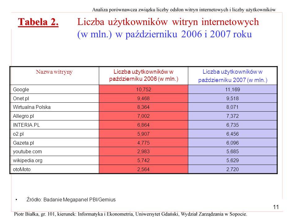 Liczba użytkowników w październiku 2006 (w mln.)