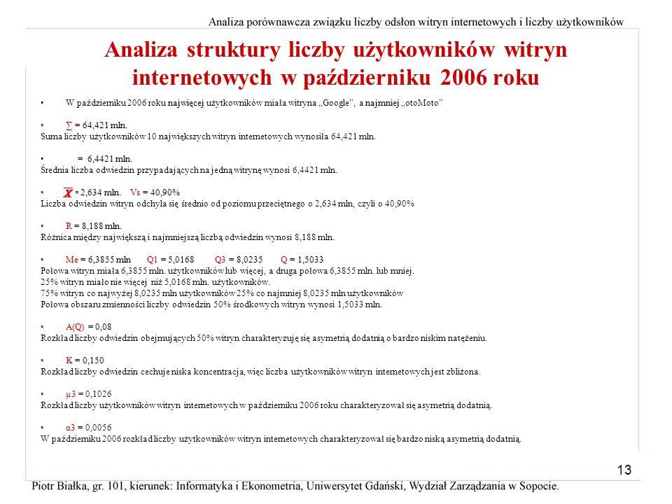 Analiza struktury liczby użytkowników witryn internetowych w październiku 2006 roku
