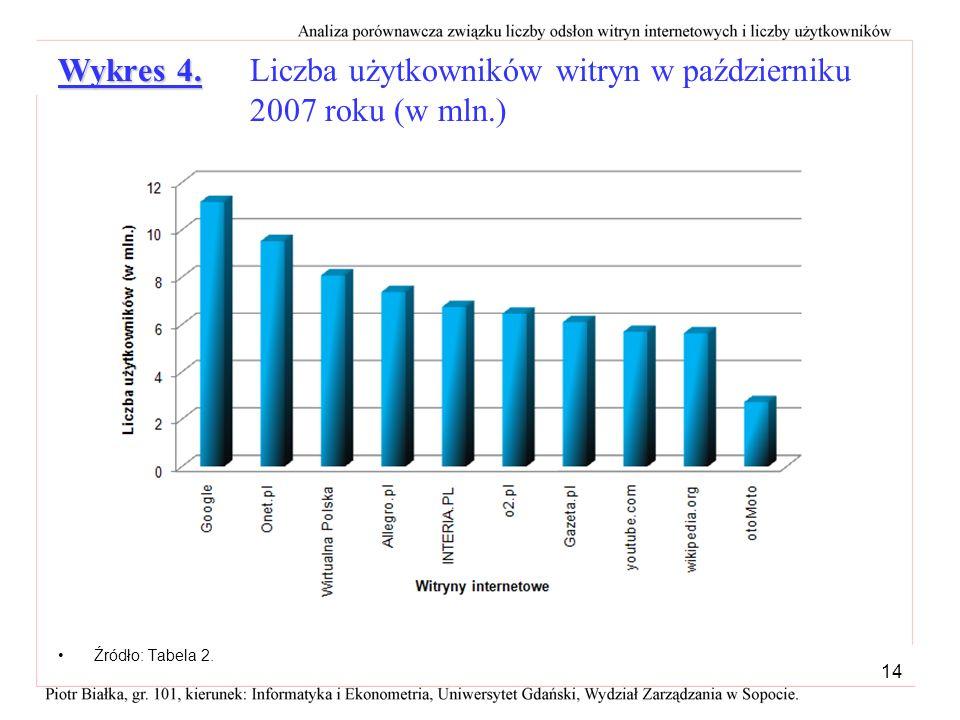 Wykres 4. Liczba użytkowników witryn w październiku 2007 roku (w mln.)