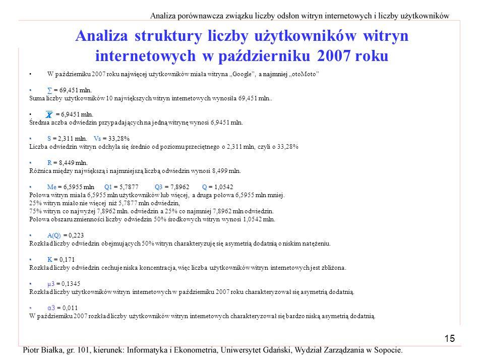 Analiza struktury liczby użytkowników witryn internetowych w październiku 2007 roku