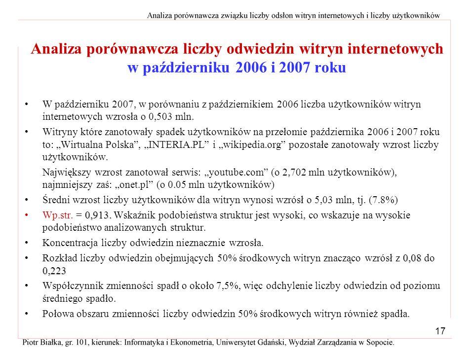 Analiza porównawcza liczby odwiedzin witryn internetowych w październiku 2006 i 2007 roku