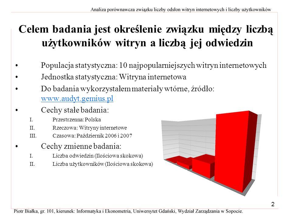 Celem badania jest określenie związku między liczbą użytkowników witryn a liczbą jej odwiedzin