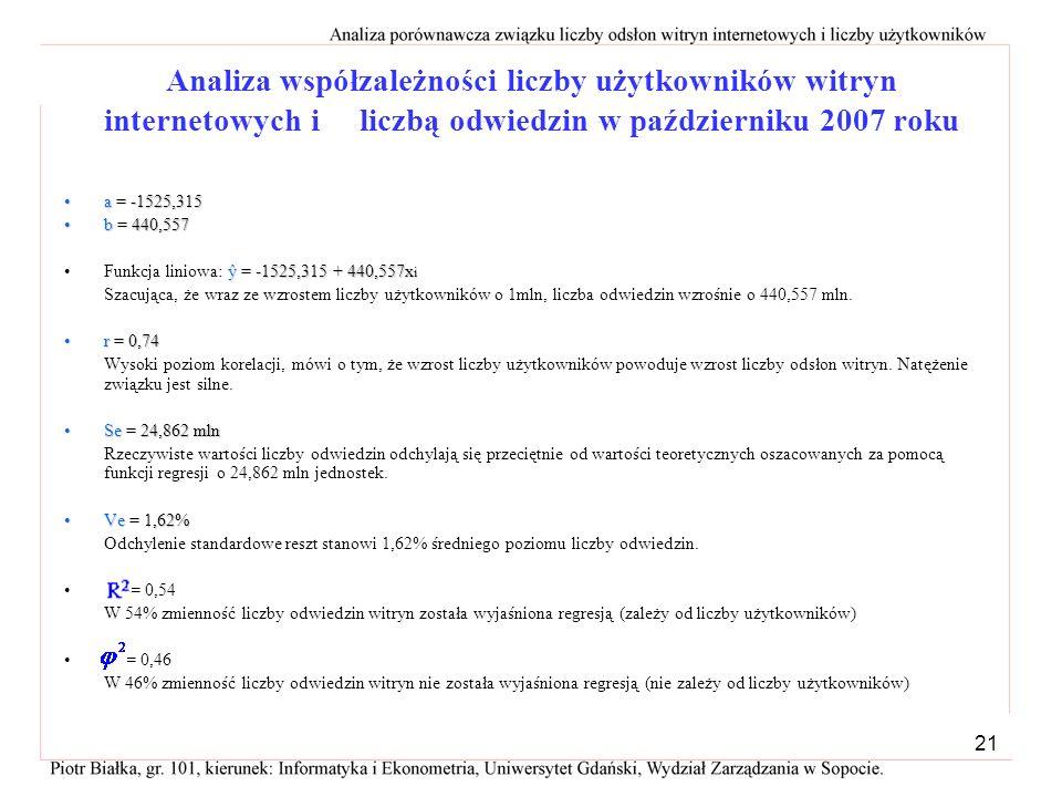 Analiza współzależności liczby użytkowników witryn internetowych i liczbą odwiedzin w październiku 2007 roku