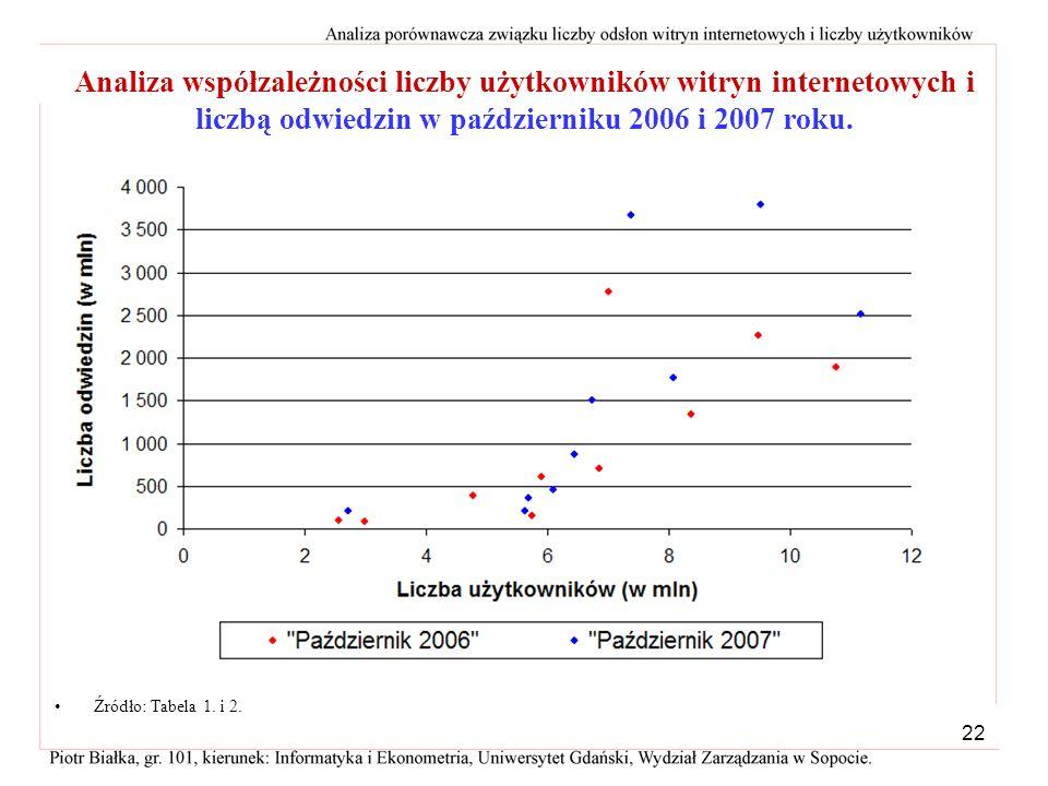 Analiza współzależności liczby użytkowników witryn internetowych i liczbą odwiedzin w październiku 2006 i 2007 roku.