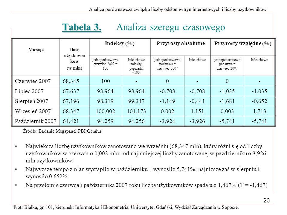 Tabela 3. Analiza szeregu czasowego