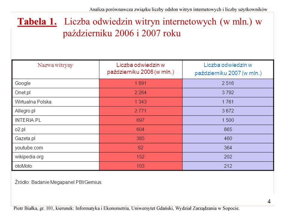 Liczba odwiedzin w październiku 2006 (w mln.)
