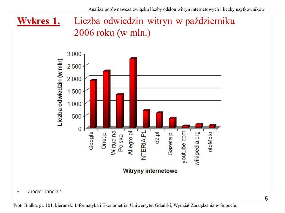 Wykres 1. Liczba odwiedzin witryn w październiku 2006 roku (w mln.)