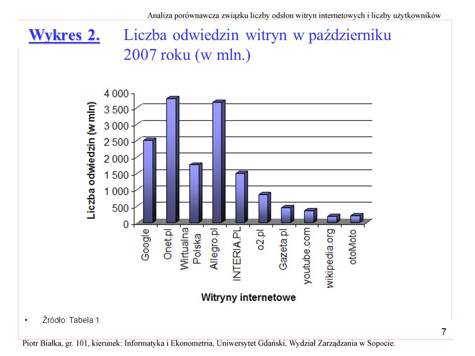 Wykres 2. Liczba odwiedzin witryn w październiku 2007 roku (w mln.)