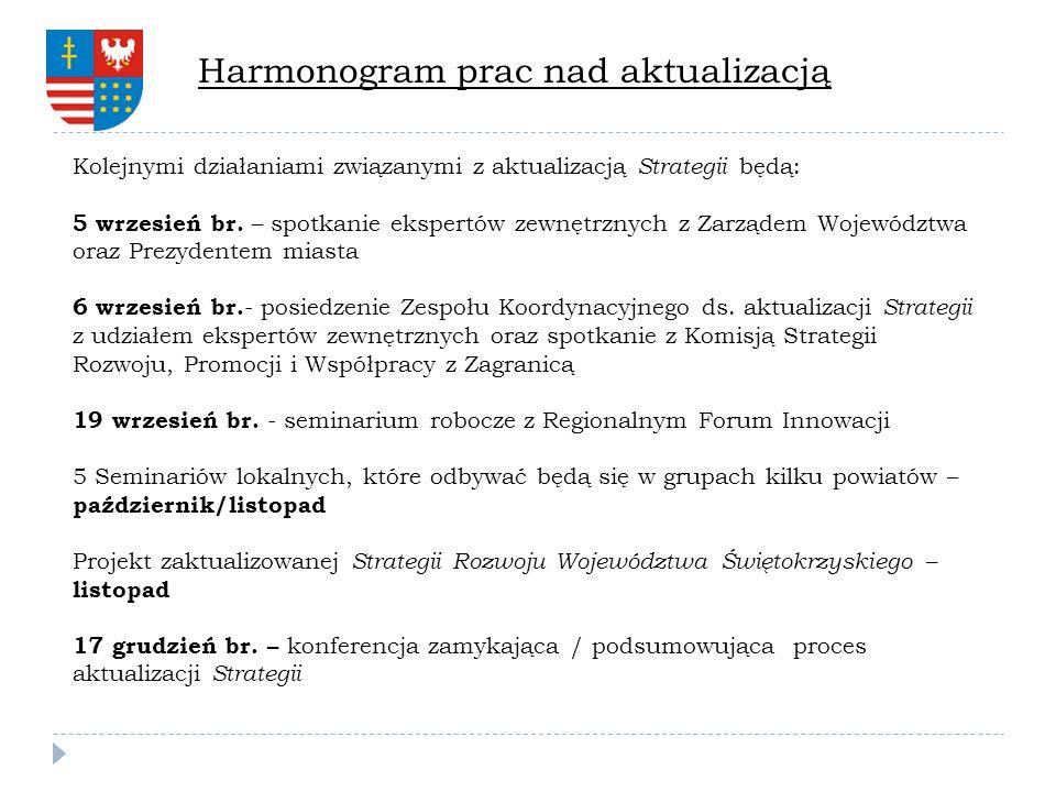 Harmonogram prac nad aktualizacją