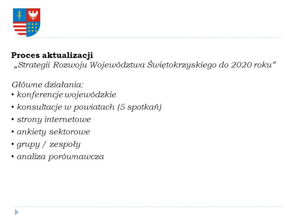 """Proces aktualizacji """"Strategii Rozwoju Województwa Świętokrzyskiego do 2020 roku Główne działania:"""