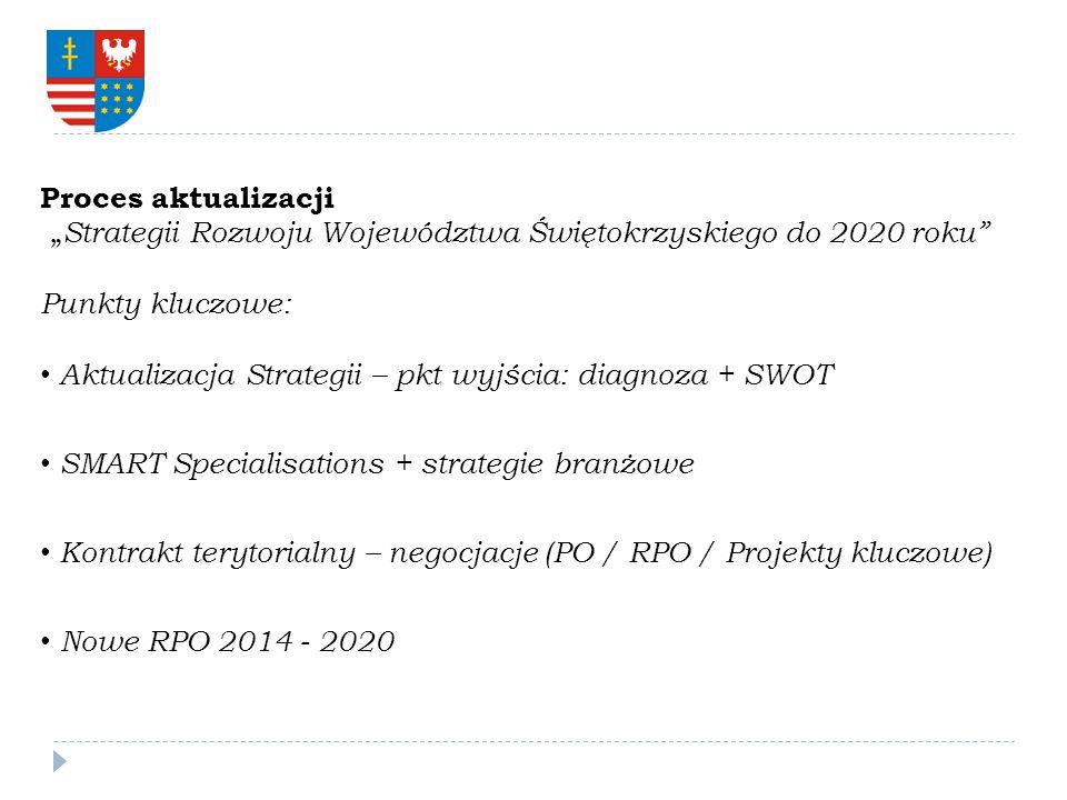 """Proces aktualizacji """"Strategii Rozwoju Województwa Świętokrzyskiego do 2020 roku Punkty kluczowe:"""