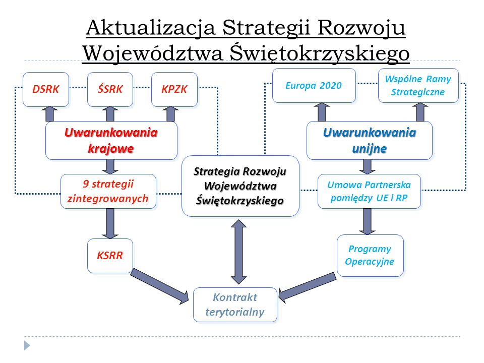 Aktualizacja Strategii Rozwoju Województwa Świętokrzyskiego