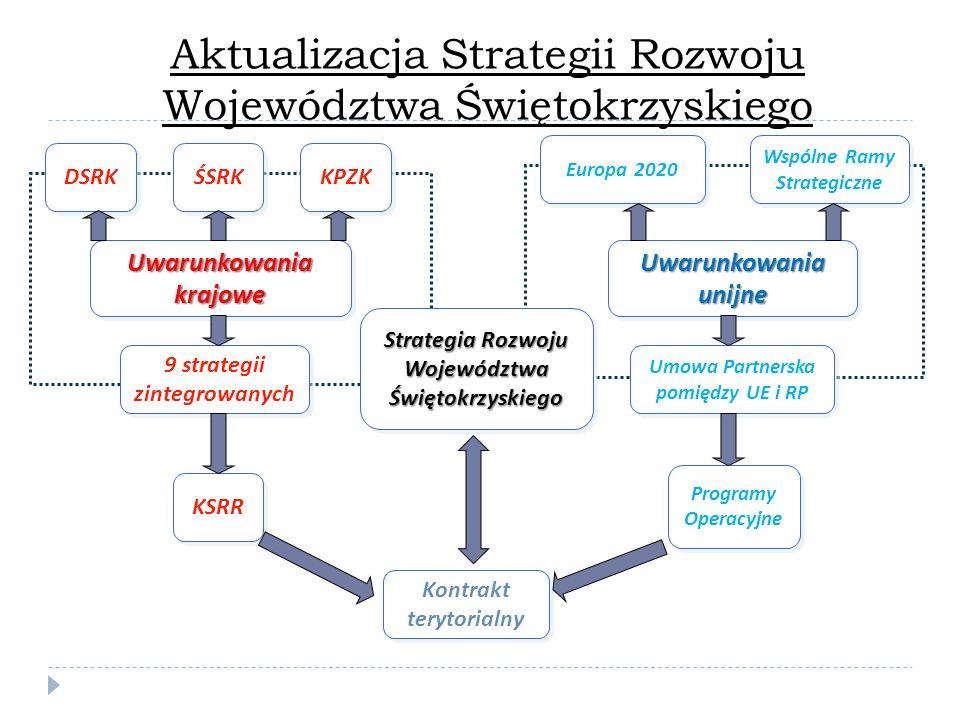 Aktualizacja Strategii Rozwoju Województwa Świętokrzyskiego
