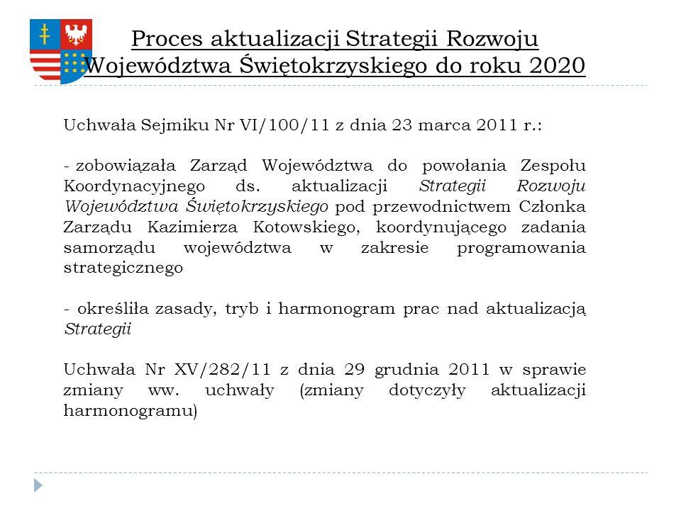 Proces aktualizacji Strategii Rozwoju Województwa Świętokrzyskiego do roku 2020