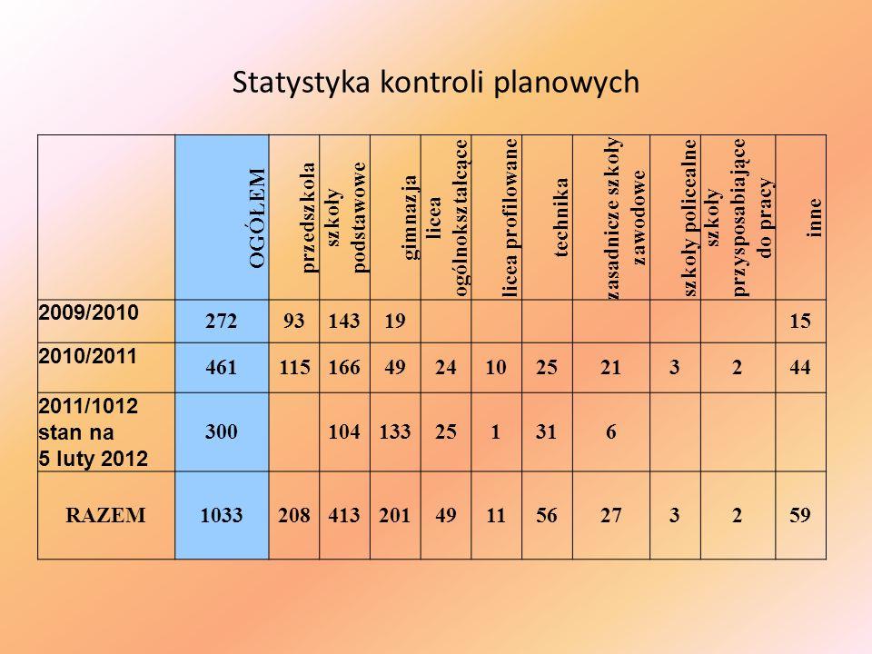 Statystyka kontroli planowych