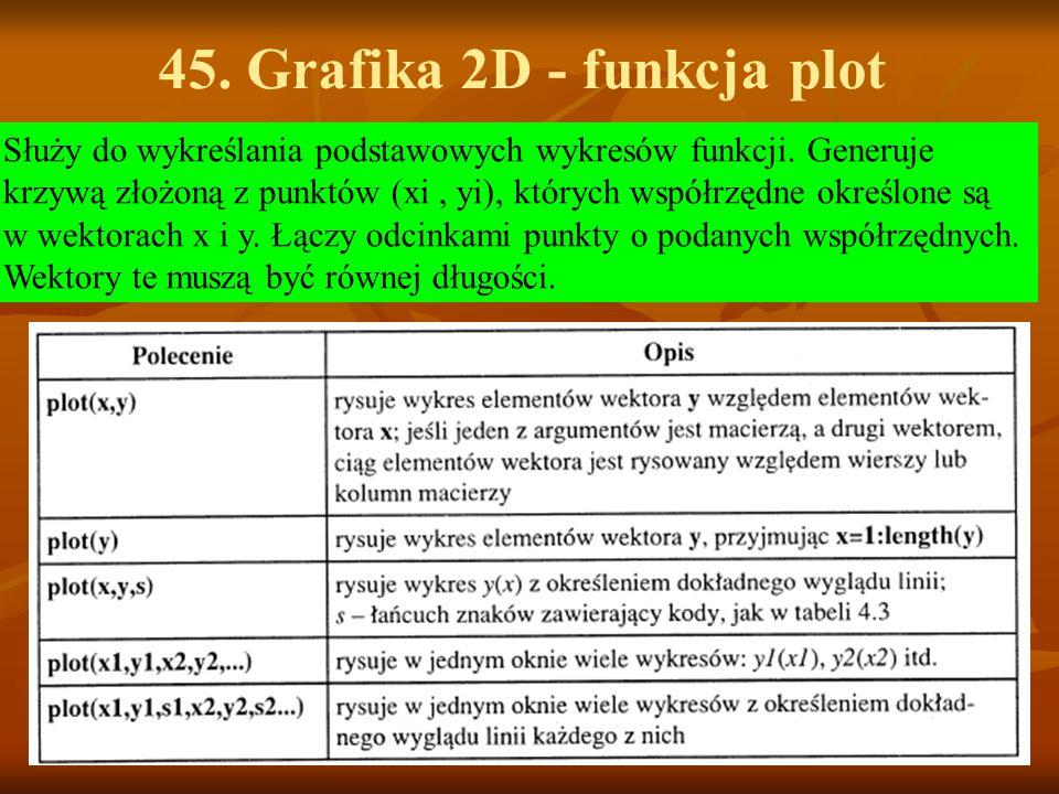 45. Grafika 2D - funkcja plot