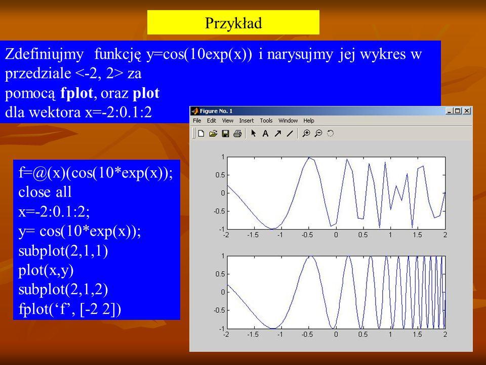 Przykład Zdefiniujmy funkcję y=cos(10exp(x)) i narysujmy jej wykres w. przedziale <-2, 2> za. pomocą fplot, oraz plot.