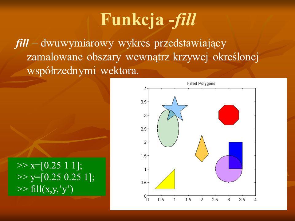 Funkcja -fill fill – dwuwymiarowy wykres przedstawiający zamalowane obszary wewnątrz krzywej określonej współrzednymi wektora.