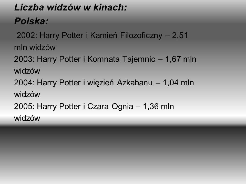 Liczba widzów w kinach: Polska: